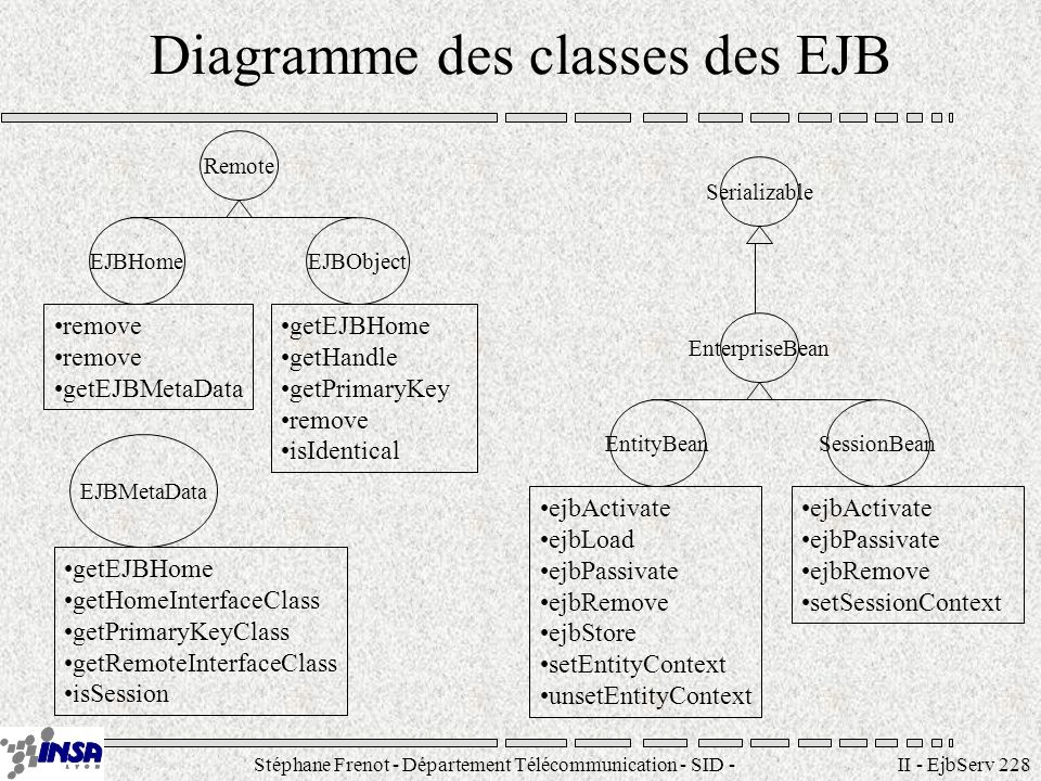 Stéphane Frenot - Département Télécommunication - SID - II - EjbServ 228 Diagramme des classes des EJB Remote EJBHomeEJBObject EJBMetaData remove getEJBMetaData getEJBHome getHandle getPrimaryKey remove isIdentical getEJBHome getHomeInterfaceClass getPrimaryKeyClass getRemoteInterfaceClass isSession EnterpriseBean EntityBeanSessionBean ejbActivate ejbLoad ejbPassivate ejbRemove ejbStore setEntityContext unsetEntityContext ejbActivate ejbPassivate ejbRemove setSessionContext Serializable