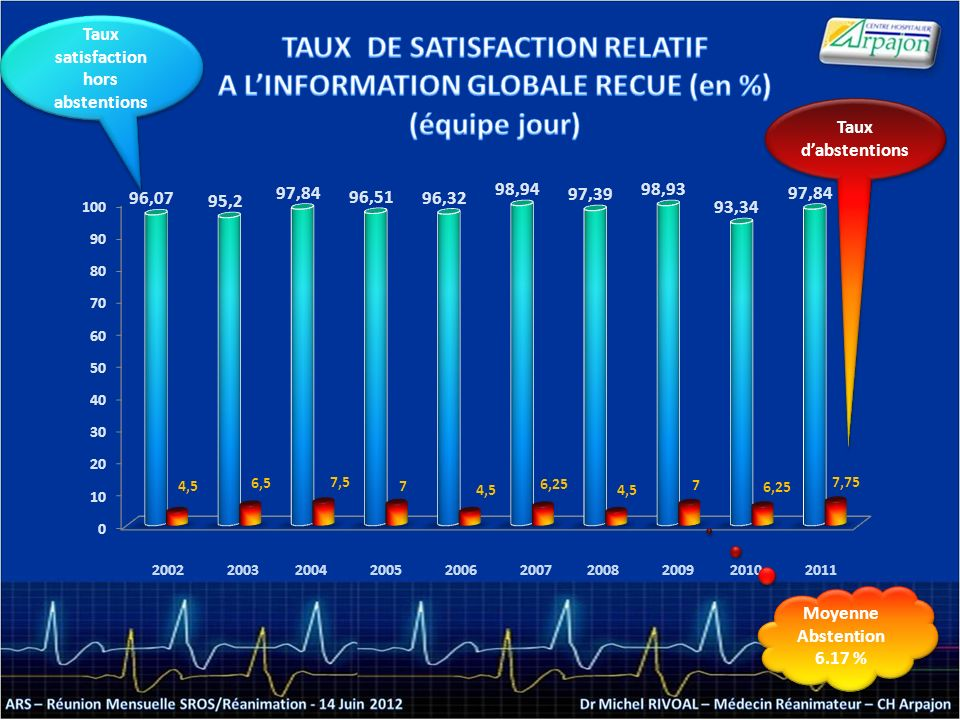2002200320042005200620072008200920102011 Moyenne Abstention 6.17 % Moyenne Abstention 6.17 % Taux satisfaction hors abstentions Taux dabstentions