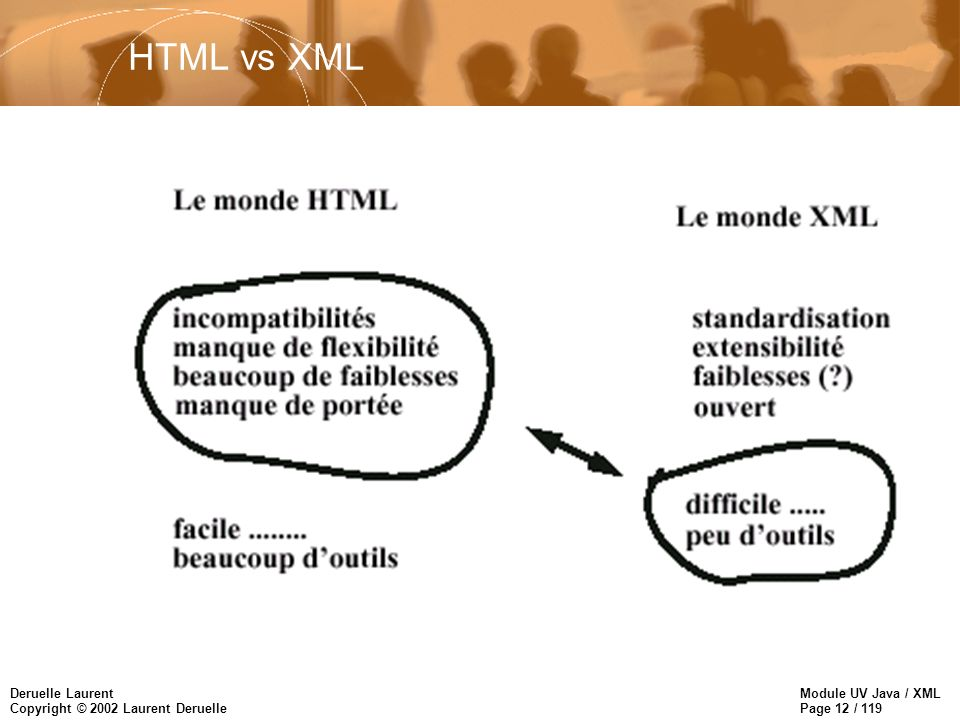 Module UV Java / XML Page 12 / 119 Deruelle Laurent Copyright © 2002 Laurent Deruelle HTML vs XML