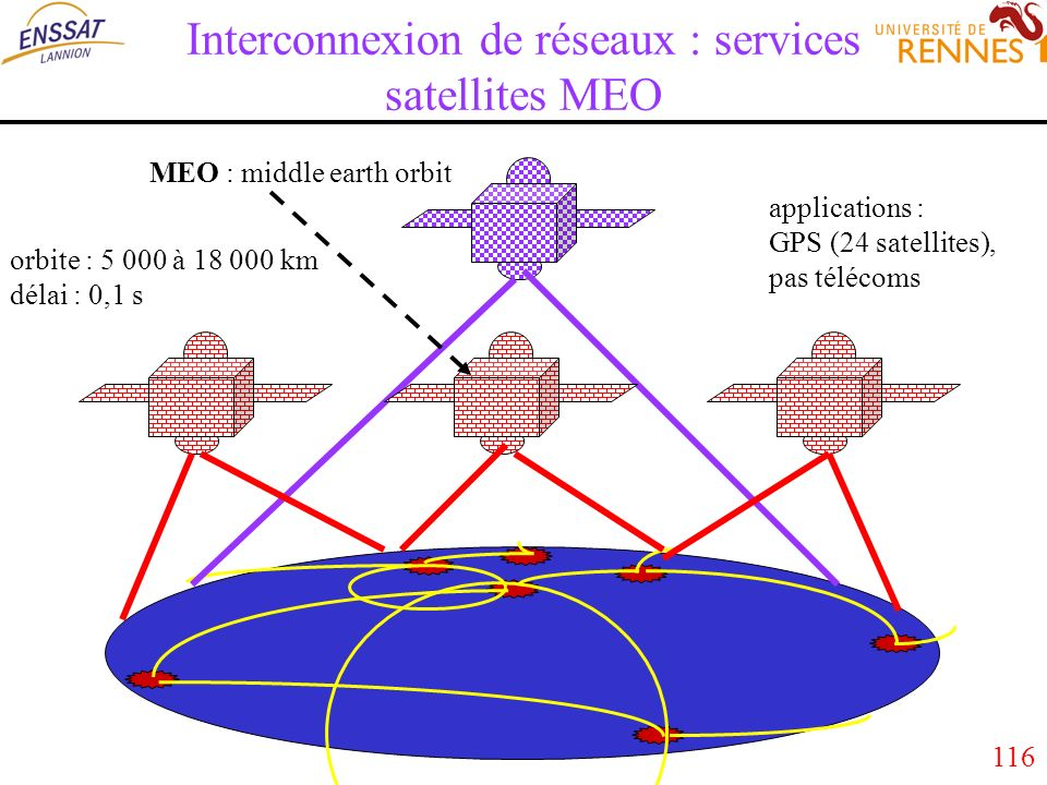 116 Interconnexion de réseaux : services satellites MEO MEO : middle earth orbit orbite : 5 000 à 18 000 km délai : 0,1 s applications : GPS (24 satellites), pas télécoms