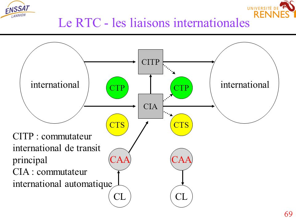69 Le RTC - les liaisons internationales CTP CTS CTP CTS CITP CIA CITP : commutateur international de transit principal CIA : commutateur international automatique international CAA CL CAA CL international