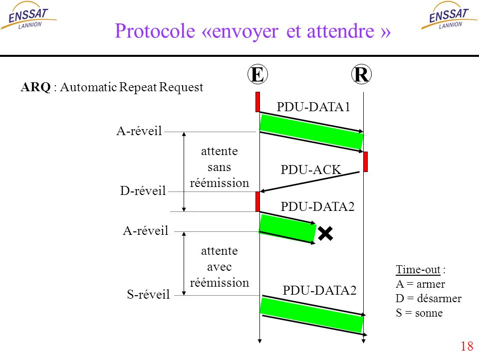 18 Protocole «envoyer et attendre » ARQ : Automatic Repeat Request ER attente sans réémission PDU-DATA1 PDU-ACK A-réveil D-réveil PDU-DATA2 Time-out : A = armer D = désarmer S = sonne A-réveil S-réveil PDU-DATA2 attente avec réémission