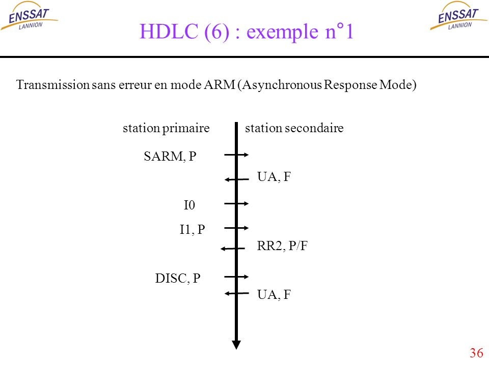 36 HDLC (6) : exemple n°1 Transmission sans erreur en mode ARM (Asynchronous Response Mode) SARM, P UA, F I0 I1, P RR2, P/F DISC, P UA, F station primairestation secondaire