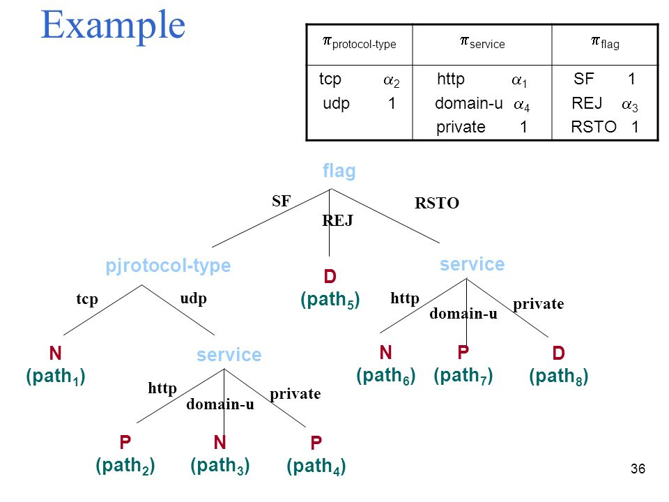 36 Example flag SF pjrotocol-type RSTO udp N (path 1 ) tcp http P (path 2 ) N (path 3 ) domain-u private P (path 4 ) service REJ http N (path 6 ) P (path 7 ) domain-u private D (path 8 ) service D (path 5 ) protocol-type service flag tcp 2 udp 1 http 1 domain-u 4 private 1 SF 1 REJ 3 RSTO 1