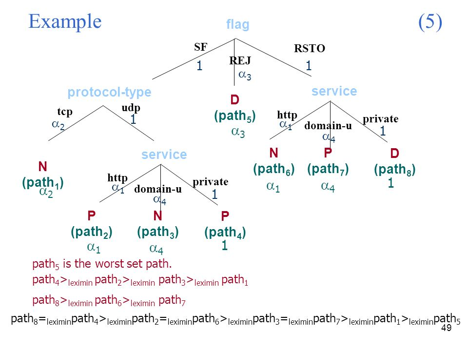 49 Example (5) SF protocol-type RSTO udp N (path 1 ) http P (path 2 ) N (path 3 ) domain-u private P (path 4 ) service REJ http N (path 6 ) P (path 7 ) domain-u private D (path 8 ) service D (path 5 ) 2 1 4 1 3 1 4 1 1 3 1 2 1 1 1 4 4 1 1 flag path 5 is the worst set path.