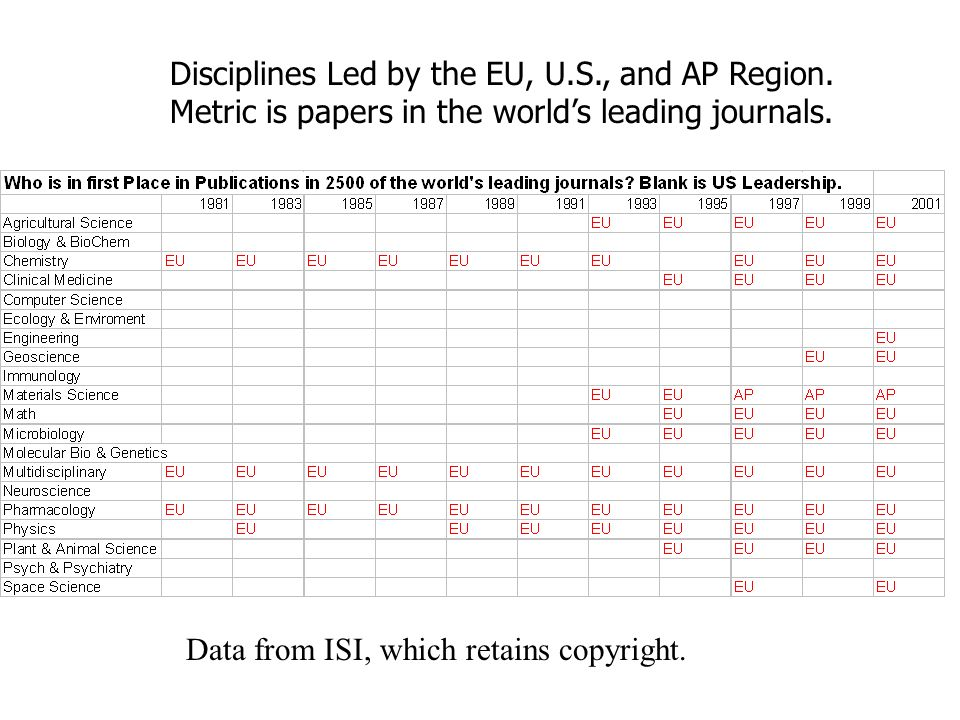 Disciplines Led by the EU, U.S., and AP Region. Metric is papers in the worlds leading journals.