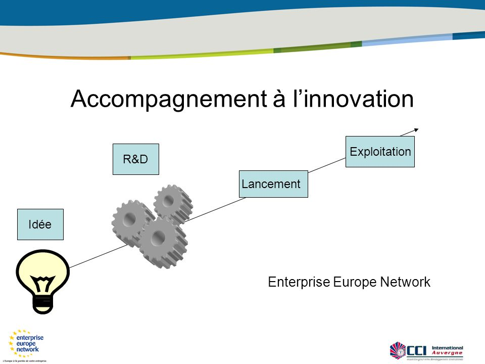 Idée R&D Lancement Exploitation Enterprise Europe Network