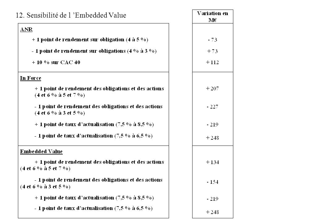 12. Sensibilité de l Embedded Value