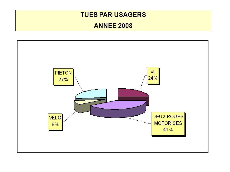 TUES PAR USAGERS ANNEE 2008