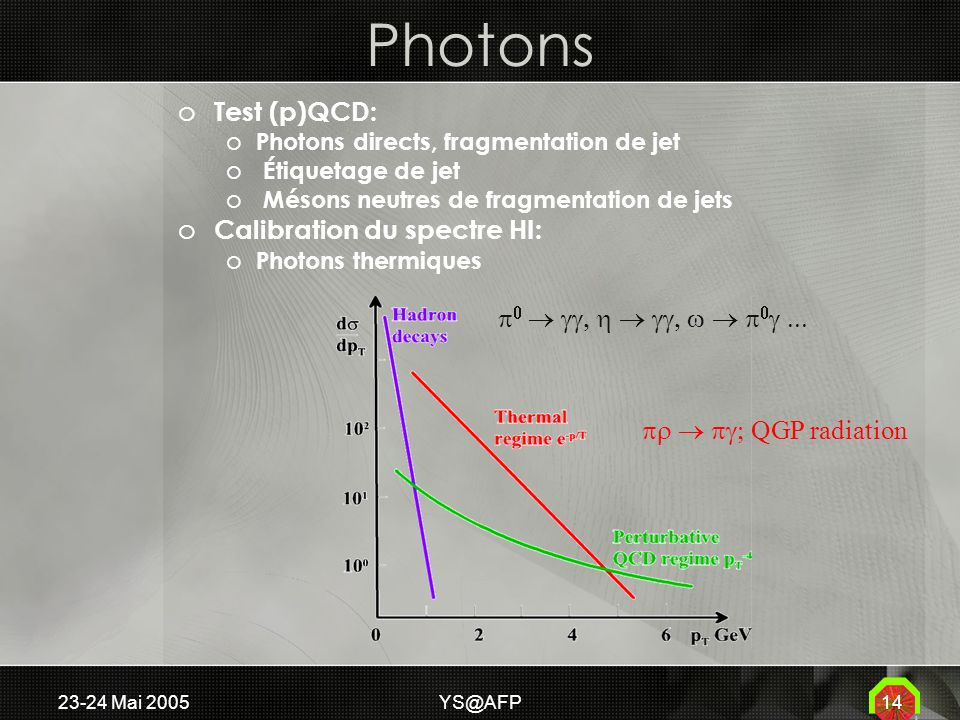 23-24 Mai Photons o Test (p)QCD: o Photons directs, fragmentation de jet o Étiquetage de jet o Mésons neutres de fragmentation de jets o Calibration du spectre HI: o Photons thermiques QGP radiation