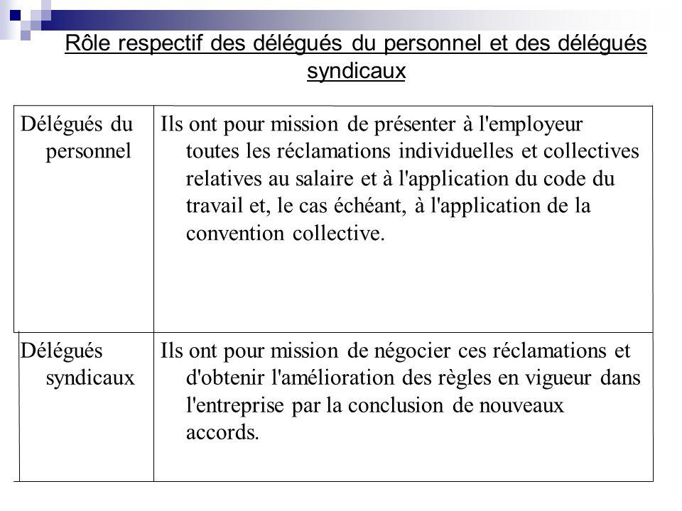 La Representation Du Personnel Plan Introduction I Les Delegues Du