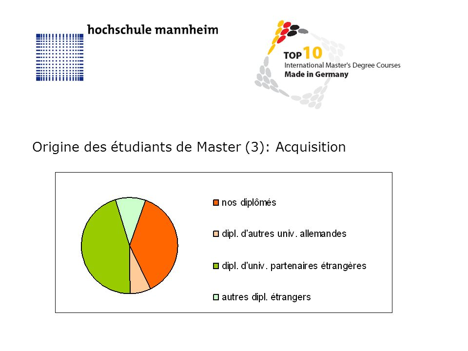 Origine des étudiants de Master (3): Acquisition