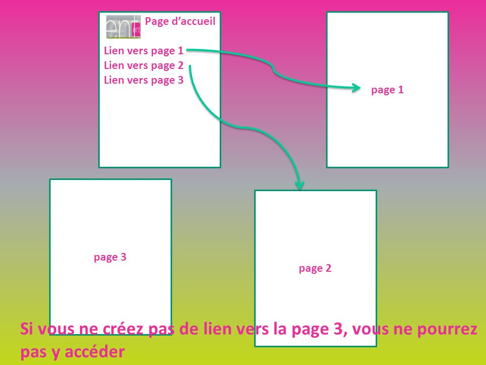 Page daccueil Lien vers page 1 Lien vers page 2 Lien vers page 3 page 3 page 2 page 1 Si vous ne créez pas de lien vers la page 3, vous ne pourrez pas y accéder
