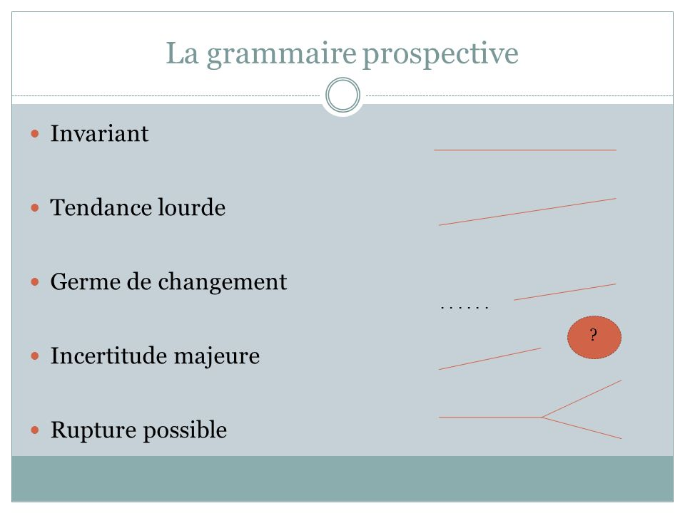 La grammaire prospective Invariant Tendance lourde Germe de changement Incertitude majeure Rupture possible ...