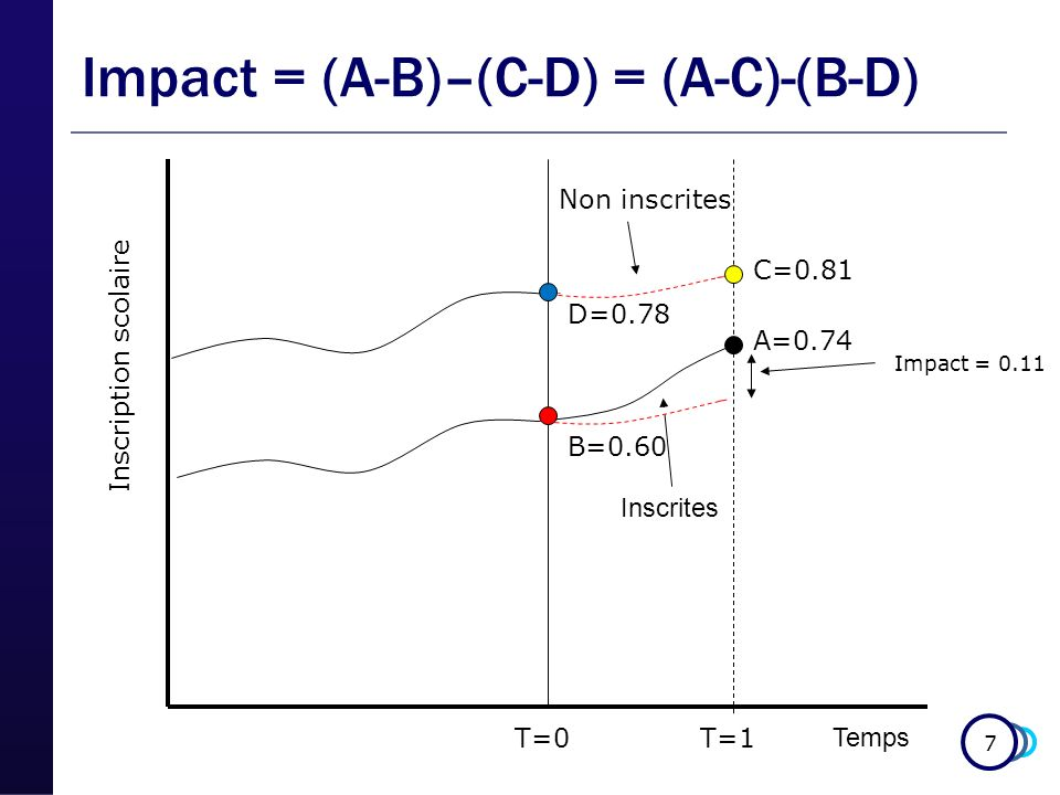 7 Temps Inscription scolaire Inscrites Non inscrites Impact = 0.11 B=0.60 A=0.74 C=0.81 D=0.78 Impact = (A-B)–(C-D) = (A-C)-(B-D) T=0T=1