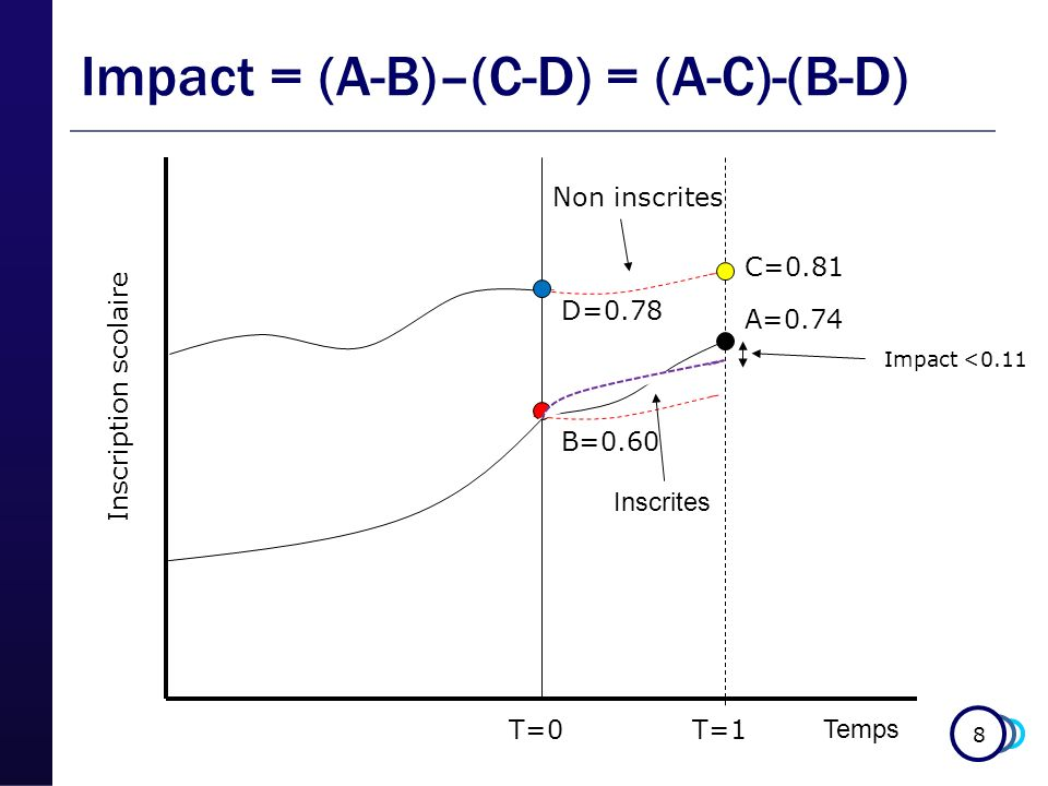 8 Temps Inscription scolaire Impact <0.11 B=0.60 A=0.74 C=0.81 D=0.78 Impact = (A-B)–(C-D) = (A-C)-(B-D) T=0T=1 Inscrites Non inscrites
