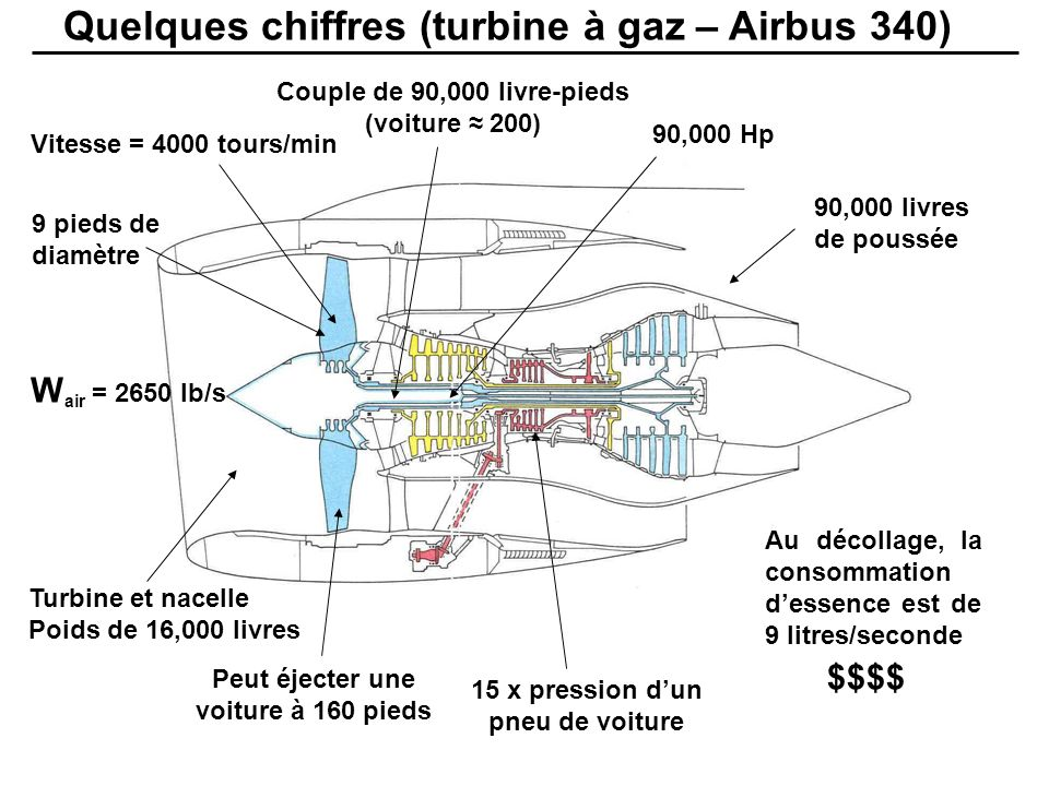 APPLICATIONS Turboprop – petit avion à hélice F = W ( V jet – V vol ) Lorigine de la longueur des pales dhélicoptère… $ $ $ Application industrielle (génératrice) Turboshaft - hélicoptère