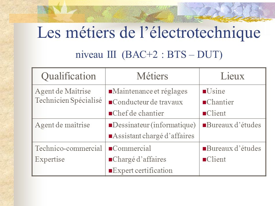Difference Entre Technicien Et Agent De Maitrise