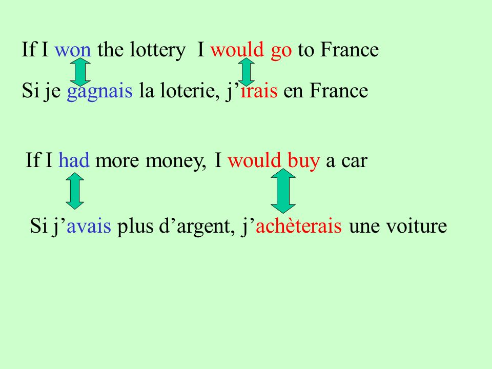 If I won the lottery I would go to France Si je gagnais la loterie, jirais en France If I had more money, I would buy a car Si javais plus dargent, jachèterais une voiture