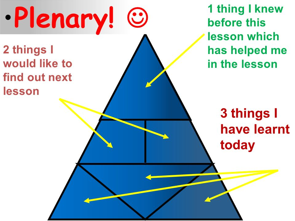 1 thing I knew before this lesson which has helped me in the lesson 2 things I would like to find out next lesson 3 things I have learnt today Plenary!