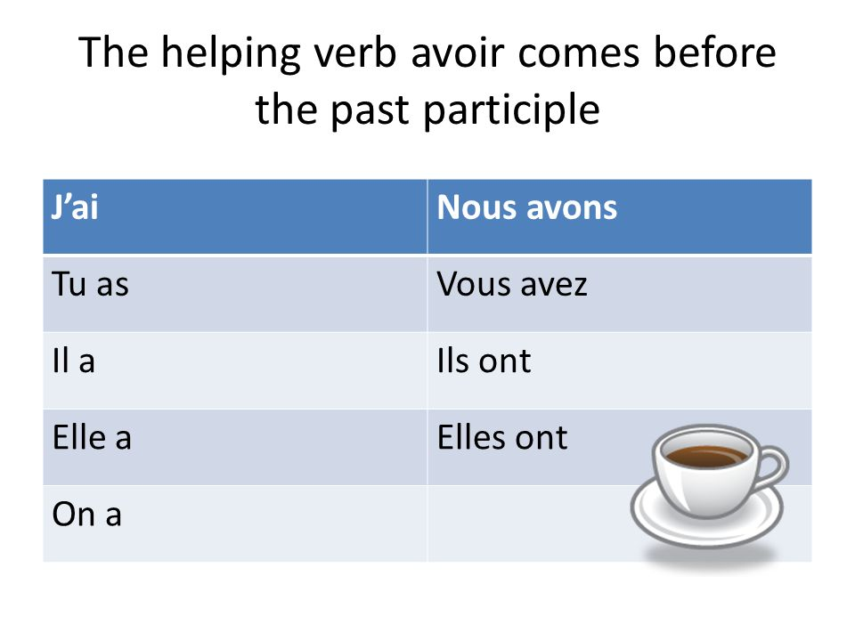Le Passé composé is a compound tense that expresses a completed action in the past The past compound tense for regular –er, -ir and -re ending verbs in French require two verbs The first verb is the present tense of avoir This is also called the helping verb The second verb is the past participle.