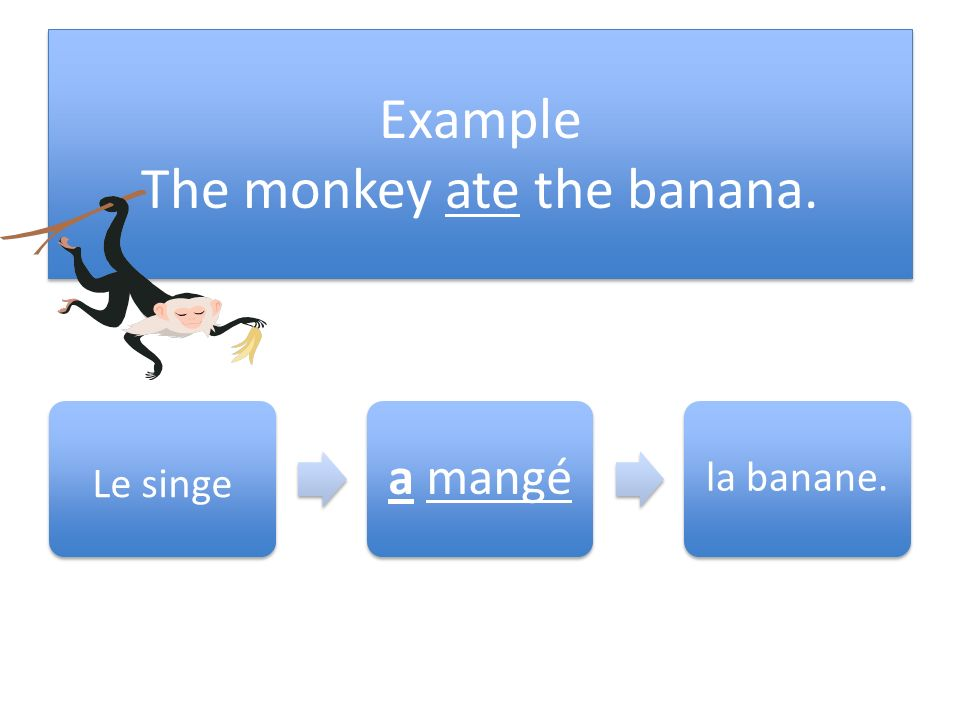 Place the past participle after the conjugated form of avoir Remove the –er ending from the verb that is being expressed in the passé composé, for example « manger » Replace the –er in manger with « é » manger mangé Remove the –er ending from the verb that is being expressed in the passé composé, for example « manger » Replace the –er in manger with « é » manger mangé
