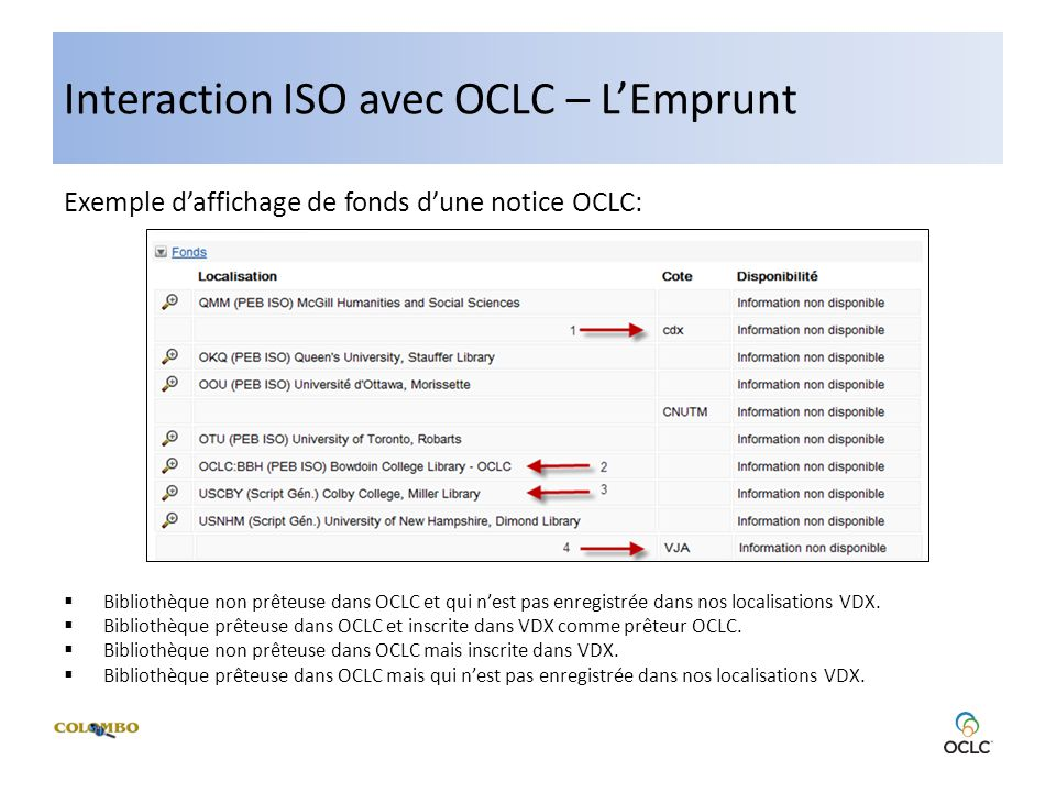 Interaction ISO avec OCLC – LEmprunt Exemple daffichage de fonds dune notice OCLC: Bibliothèque non prêteuse dans OCLC et qui nest pas enregistrée dans nos localisations VDX.