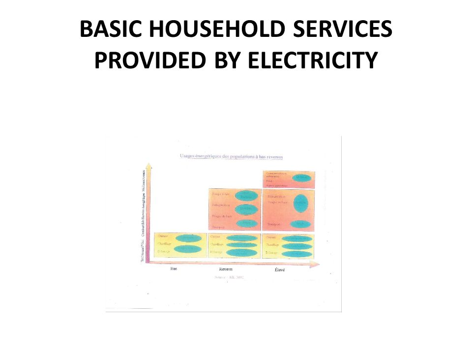 BASIC HOUSEHOLD SERVICES PROVIDED BY ELECTRICITY