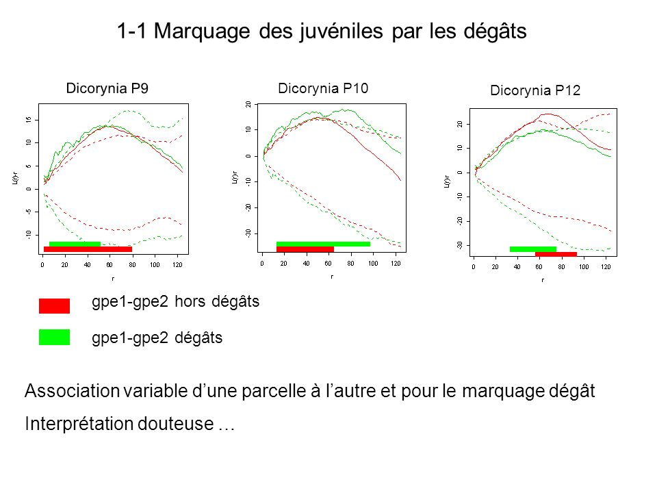 Dicorynia P9 Dicorynia P10 Dicorynia P12 Association variable dune parcelle à lautre et pour le marquage dégât Interprétation douteuse … gpe1-gpe2 hors dégâts gpe1-gpe2 dégâts 1-1 Marquage des juvéniles par les dégâts