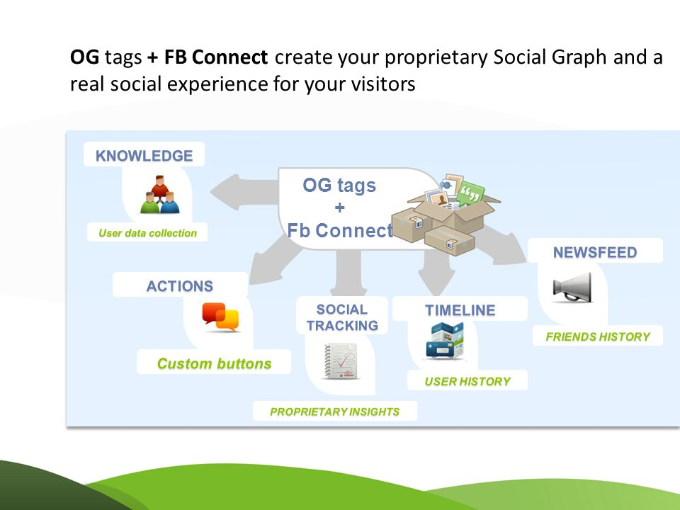 OG tags + FB Connect create your proprietary Social Graph and a real social experience for your visitors