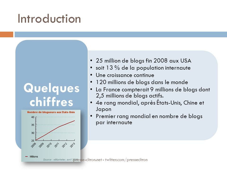 Introduction 25 million de blogs fin 2008 aux USA soit 13 % de la population internaute Une croissance continue 120 millions de blogs dans le monde La France compterait 9 millions de blogs dont 2,5 millions de blogs actifs.