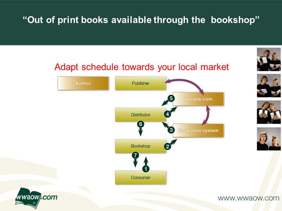 For your printed documents Out of print books available through the bookshop Adapt schedule towards your local market