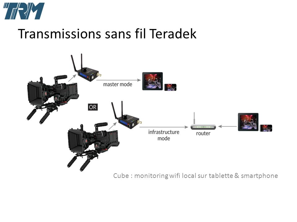 Transmissions sans fil Teradek Cube : monitoring wifi local sur tablette & smartphone