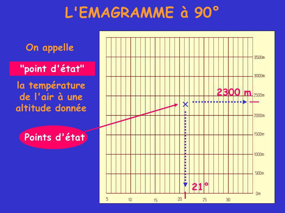 L EMAGRAMME à 90° On appelle Points d état la température de l air à une altitude donnée point d état 21° 2300 m