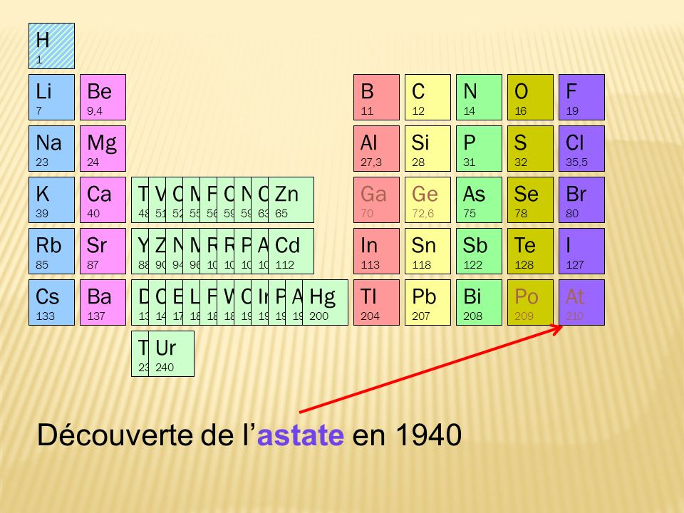 Découverte de lastate en 1940 At 210 Po 209 Li 7 Na 23 K 39 Ca 40 Rb 85 Mg 24 Be 9,4 Sr 87 Al 27,3 Si 28 P 31 S 32 Cl 35,5 B 11 C 12 N 14 O 16 F 19 In 113 Sn 118 Sb 122 Te 128 I 127 Yt 88 Zr 90 Nb 94 Mo 96 Ru 104 Rh 104 Pd 106 Ag 108 Cd 112 Cs 133 Ba 137 Di 138 Ce 140 Er 178 La 180 Fa 182 W 184 Os 195 Ir 197 Pt 198 Au 199 Hg 200 Tl 204 Pb 207 Th 231 Bi 208 Ur 240 Br 80 As 75 Se 78 Ti 48 V 51 Cr 52 Mn 55 Fe 56 Co 59 Ni 59 Cu 63 Zn 65 Ge 72,6 Ga 70 H1H1