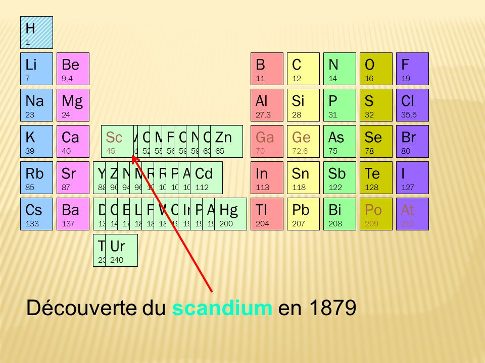 Découverte du scandium en 1879 At 210 Po 209 Li 7 Na 23 K 39 Ca 40 Rb 85 Mg 24 Be 9,4 Sr 87 Al 27,3 Si 28 P 31 S 32 Cl 35,5 B 11 C 12 N 14 O 16 F 19 In 113 Sn 118 Sb 122 Te 128 I 127 Yt 88 Zr 90 Nb 94 Mo 96 Ru 104 Rh 104 Pd 106 Ag 108 Cd 112 Cs 133 Ba 137 Di 138 Ce 140 Er 178 La 180 Fa 182 W 184 Os 195 Ir 197 Pt 198 Au 199 Hg 200 Tl 204 Pb 207 Th 231 Bi 208 Ur 240 Br 80 As 75 Se 78 Ti 48 V 51 Cr 52 Mn 55 Fe 56 Co 59 Ni 59 Cu 63 Zn 65 Ge 72,6 Ga 70 Sc 45 H1H1