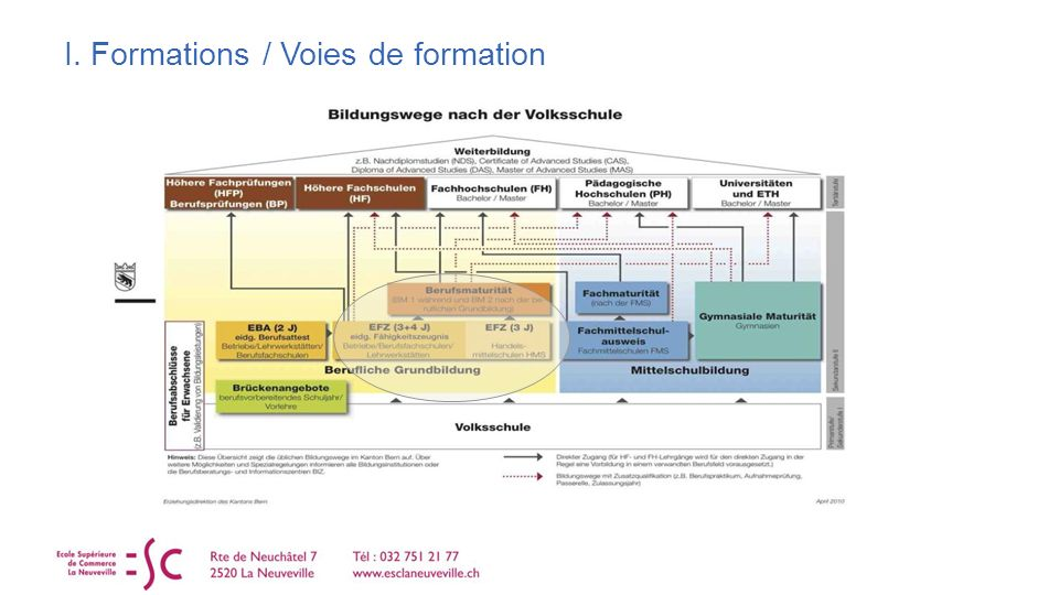 I. Formations / Voies de formation