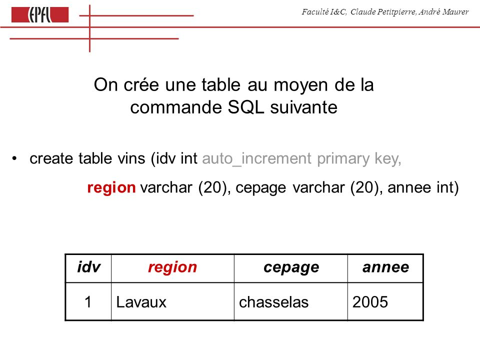 Faculté I&C, Claude Petitpierre, André Maurer On crée une table au moyen de la commande SQL suivante create table vins (idv int auto_increment primary key, region varchar (20), cepage varchar (20), annee int) idvregioncepageannee 1Lavauxchasselas2005