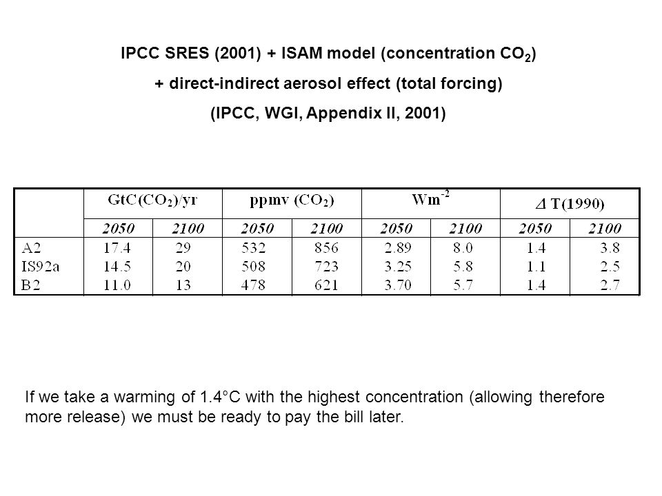 IPCC SRES (2001) + ISAM model (concentration CO 2 ) + direct-indirect aerosol effect (total forcing) (IPCC, WGI, Appendix II, 2001) If we take a warming of 1.4°C with the highest concentration (allowing therefore more release) we must be ready to pay the bill later.