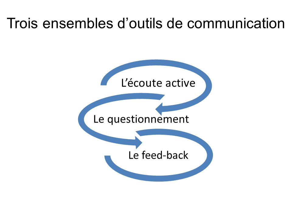 Trois ensembles doutils de communication Lécoute active Le questionnement Le feed-back