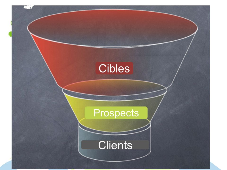 Prospects Clients Cibles