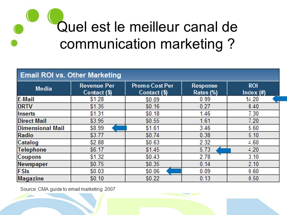 Quel est le meilleur canal de communication marketing Source: CMA guide to email marketing. 2007
