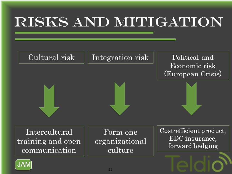 JAM 23 RISKS AND MITIGATION Cultural riskIntegration risk Political and Economic risk (European Crisis) Intercultural training and open communication Form one organizational culture Cost-efficient product, EDC insurance, forward hedging