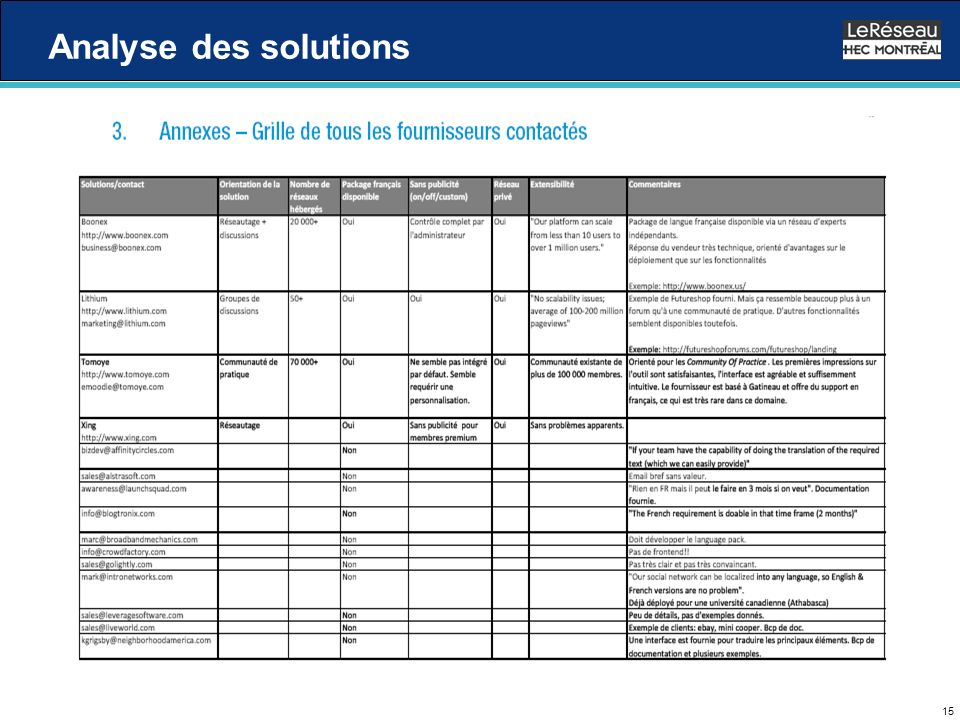 15 Analyse des solutions