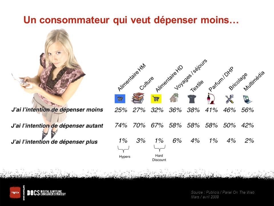 Un consommateur qui veut dépenser moins… Alimentaire HM Culture Alimentaire HD Voyages / séjours Textile Parfum / DHP Bricolage Multimédia Source : Publicis / Panel On The Web Mars / avril 2009