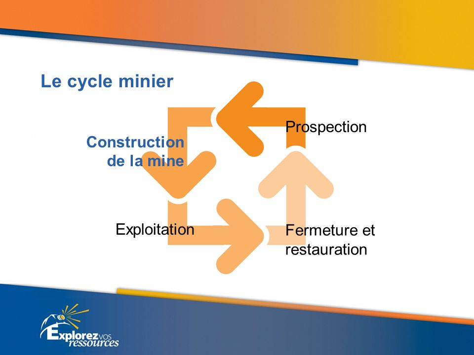 Prospection Construction de la mine Exploitation Fermeture et restauration Le cycle minier