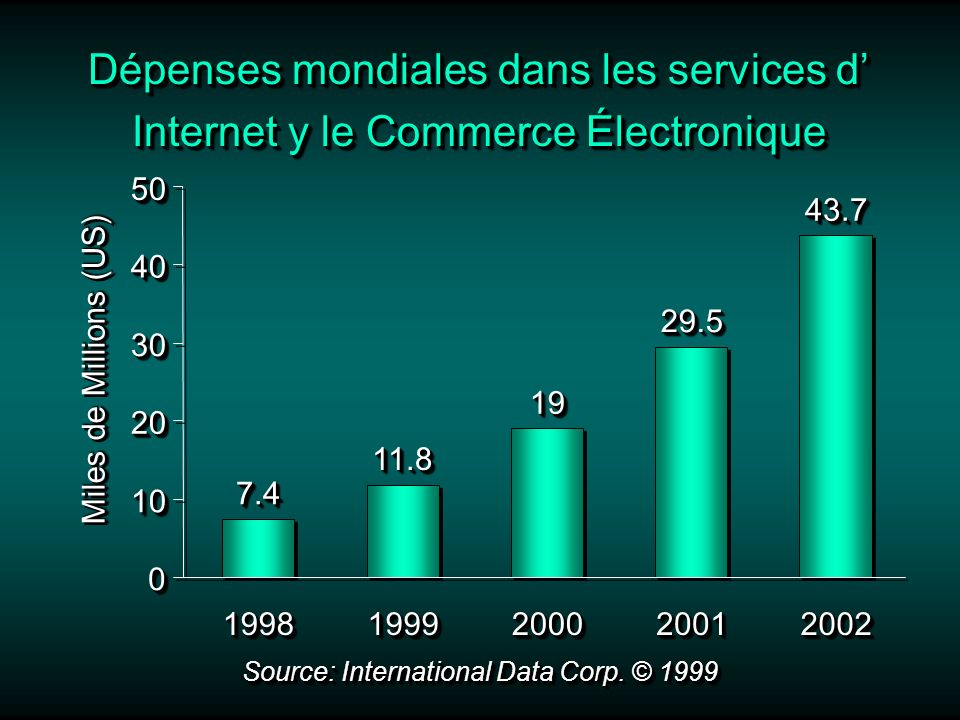 Dépenses mondiales dans les services d Internet y le Commerce Électronique Miles de Millions (US) Source: International Data Corp.