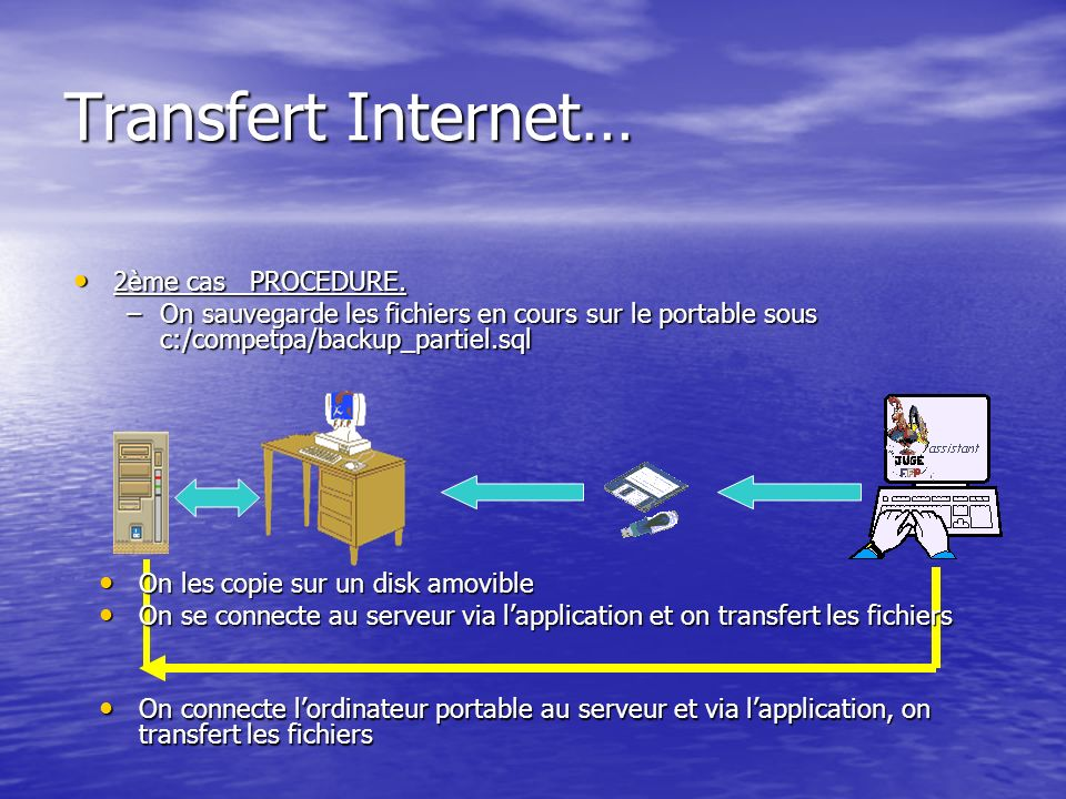 Transfert Internet… 2ème cas PROCEDURE. 2ème cas PROCEDURE.