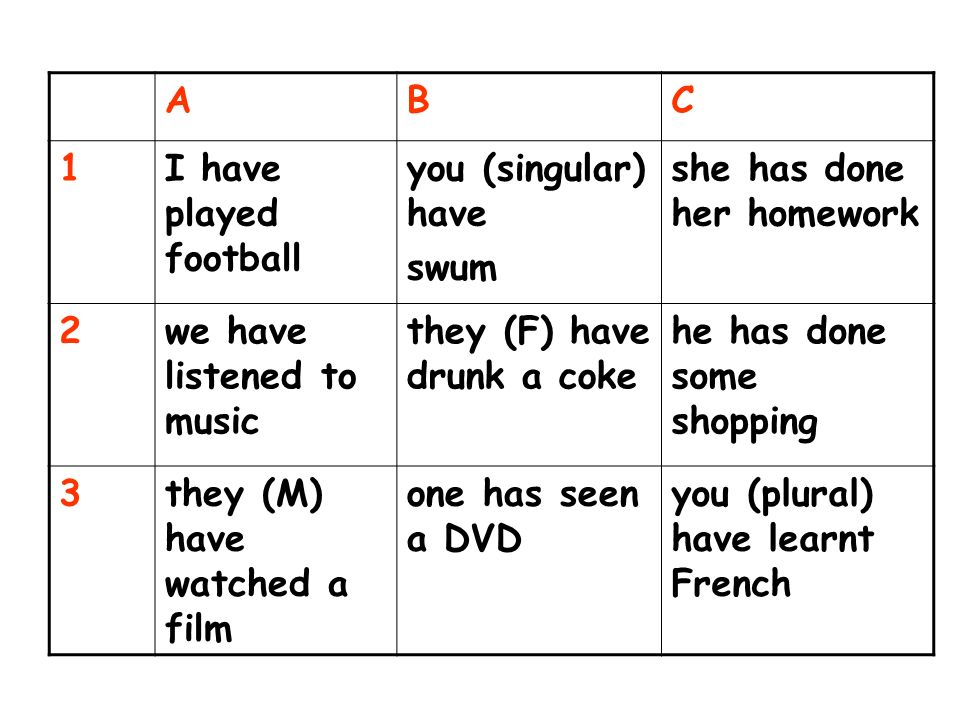 ABC 1I have played football you (singular) have swum she has done her homework 2we have listened to music they (F) have drunk a coke he has done some shopping 3they (M) have watched a film one has seen a DVD you (plural) have learnt French