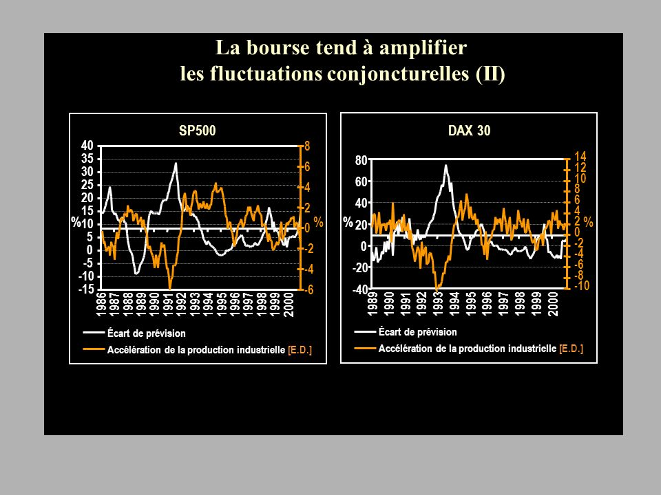 SP Écart de prévision Accélération de la production industrielle [E.D.] DAX Écart de prévision Accélération de la production industrielle [E.D.] %% La bourse tend à amplifier les fluctuations conjoncturelles (II)
